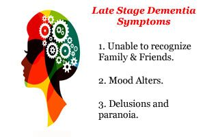 Indications of Alzheimer Disease