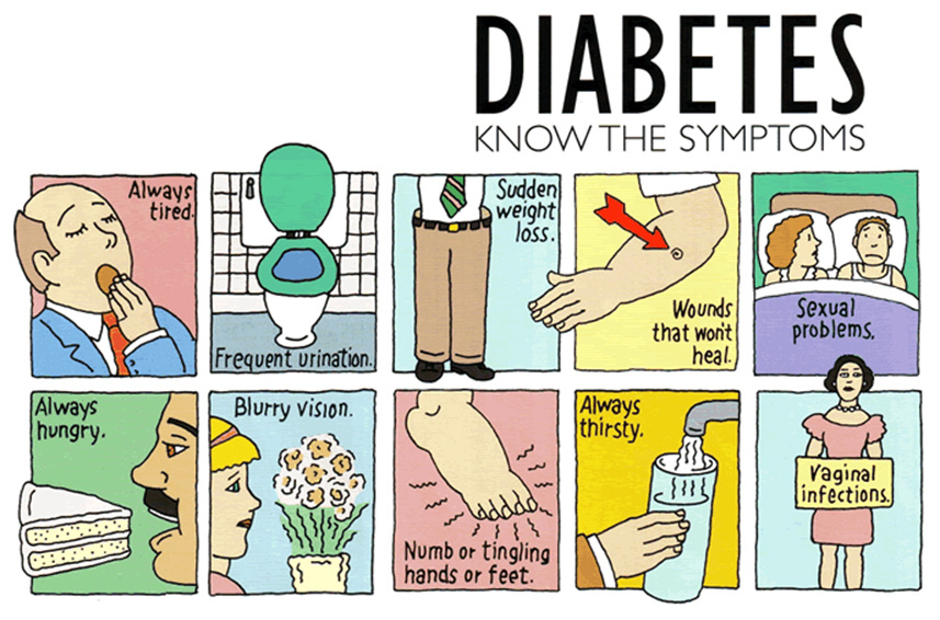 symptoms of diabetes Image