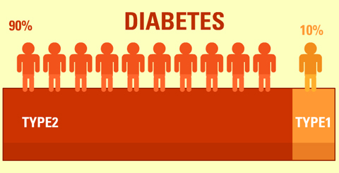 type 1 diabetes image