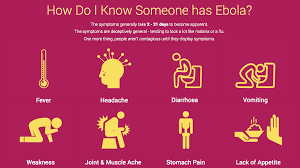 Symptoms of Ebola Virus