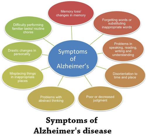 Alzheimer's Disease and Associated Disorders