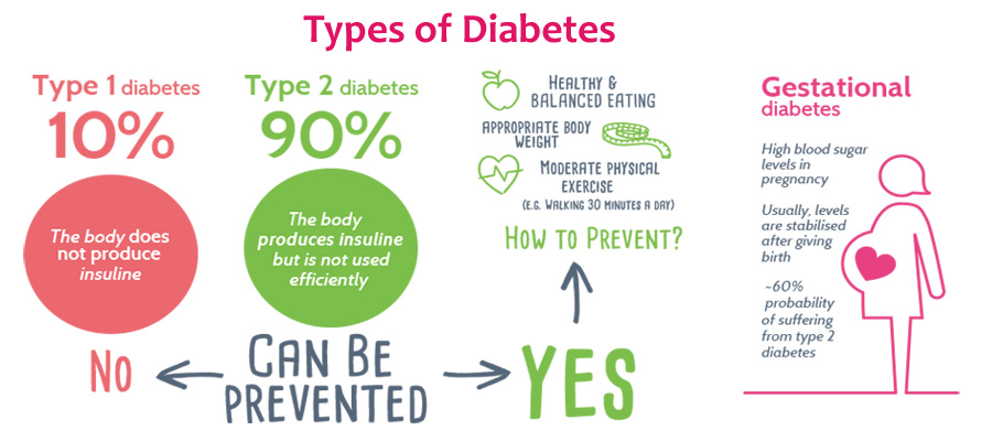 a discussion on different types of diabetes All patients with type 1 diabetes can also develop a serious metabolic  policy:  cnn encourages you to add a comment to this discussion.