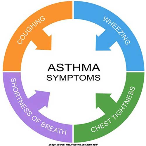 Symtoms of Asthma