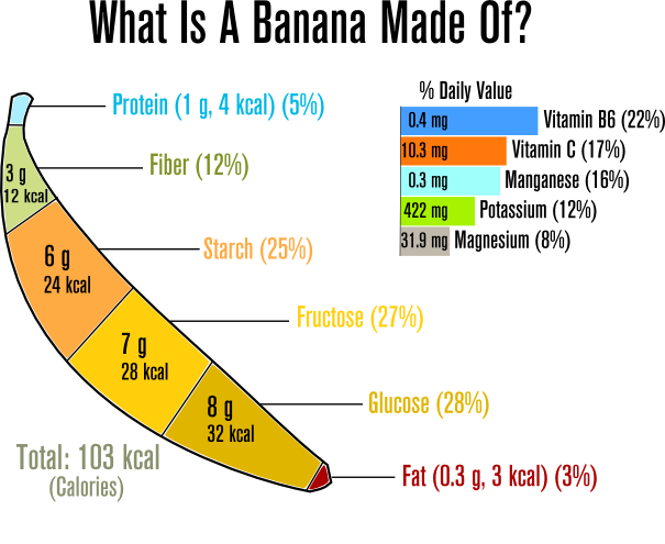 Calorie content of banana