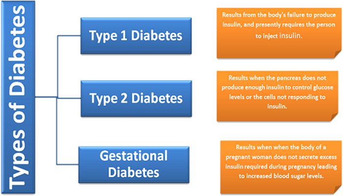 3 types of diabetes