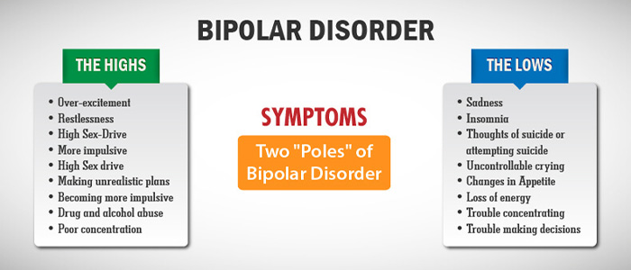 symptoms of manic depression Bipolar disorder, previously known as manic depression, is a mental disorder that causes periods of depression and periods of abnormally elevated mood the elevated mood is significant and is known as mania or hypomania, depending on its severity, or whether symptoms of psychosis are present.