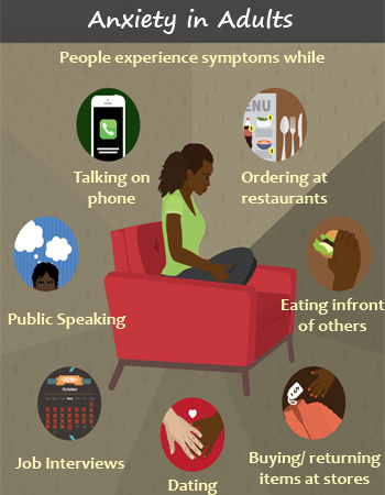 Anxiety symptoms in Adults