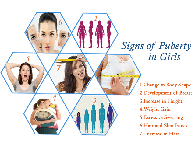 Puberty in girls | List of the Changes in Girls during Puberty